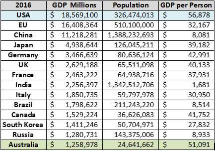 Australian GDP
